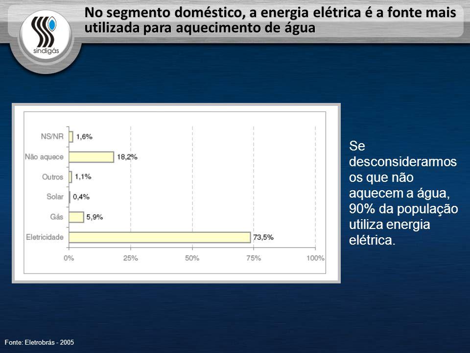 No segmento doméstico, a energia elétrica é a fonte mais utilizada para aquecimento de água