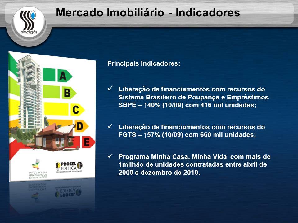 Mercado Imobiliário - Indicadores