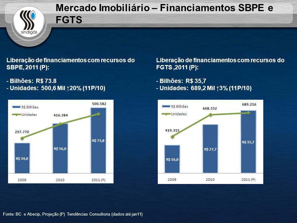 Mercado Imobiliário – Financiamentos SBPE e FGTS