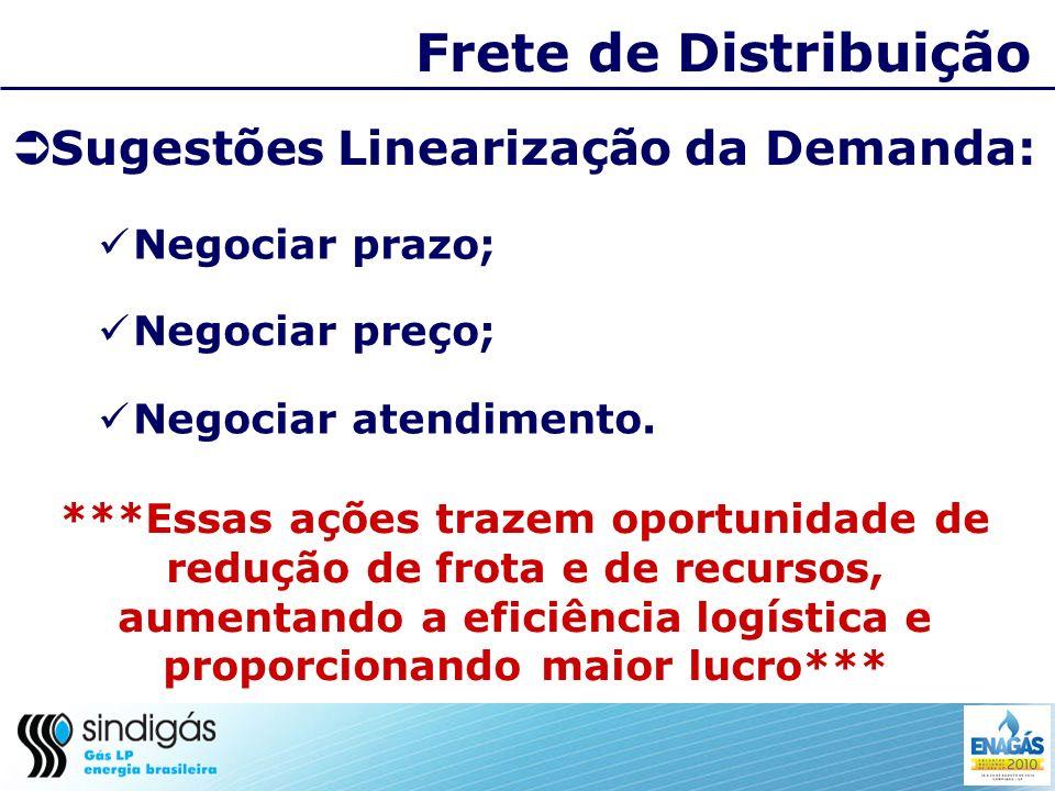 Frete de Distribuição Sugestões Linearização da Demanda: