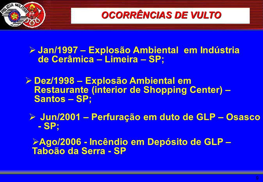 OCORRÊNCIAS DE VULTO Jan/1997 – Explosão Ambiental em Indústria de Cerâmica – Limeira – SP;