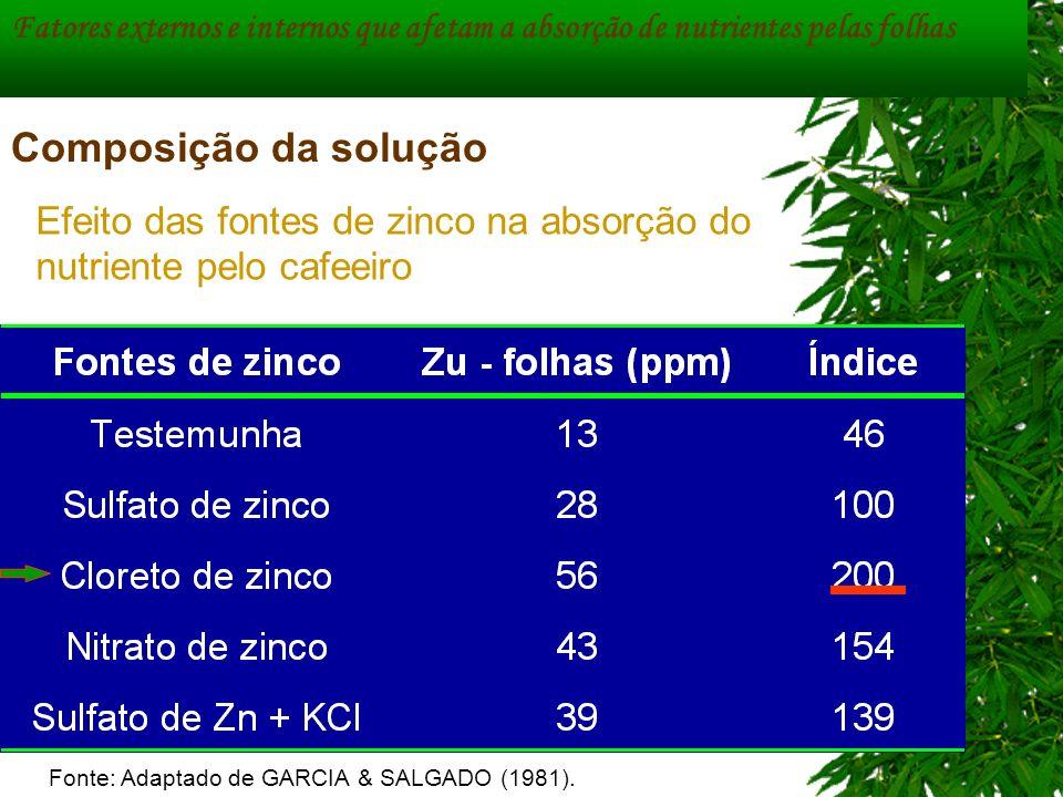 Composição da solução Efeito das fontes de zinco na absorção do