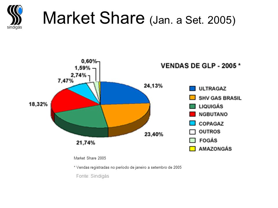Market Share (Jan. a Set. 2005)