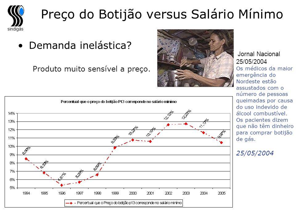 Preço do Botijão versus Salário Mínimo