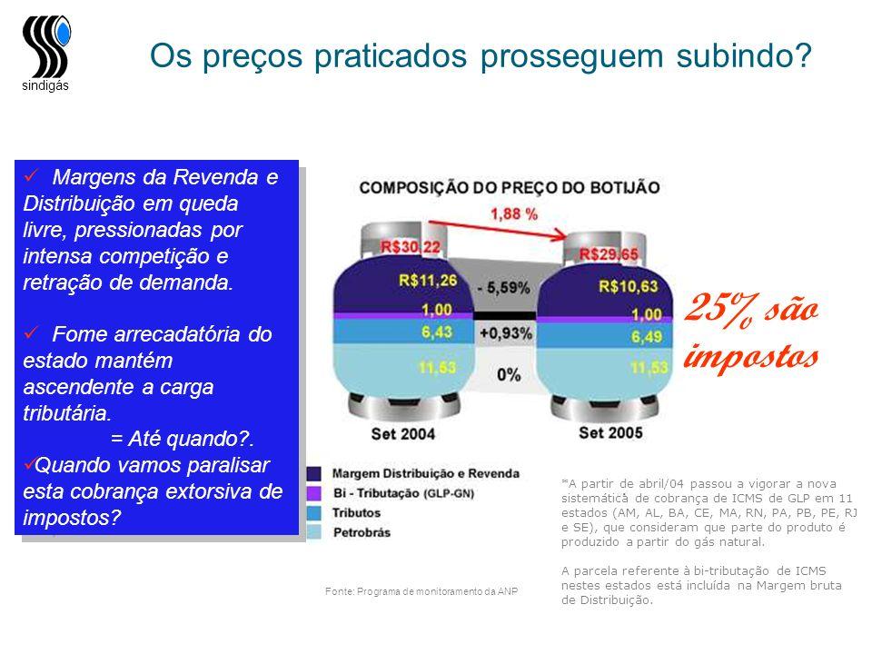 25% são impostos Os preços praticados prosseguem subindo