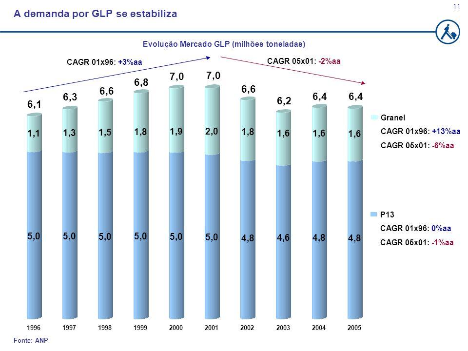 Evolução Mercado GLP (milhões toneladas)