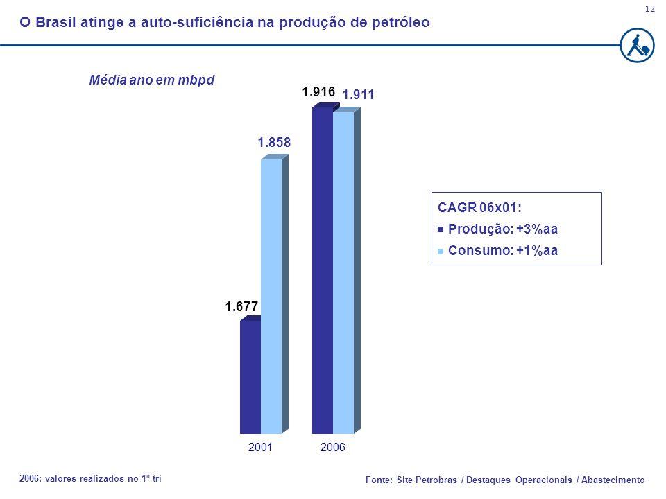 Fonte: Site Petrobras / Destaques Operacionais / Abastecimento