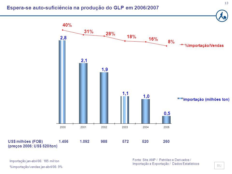 Espera-se auto-suficiência na produção do GLP em 2006/2007