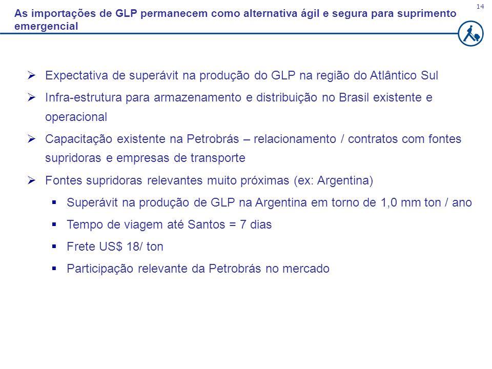 Expectativa de superávit na produção do GLP na região do Atlântico Sul