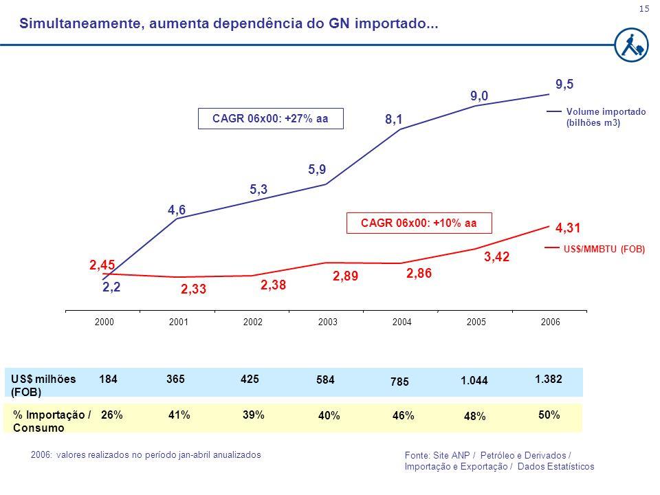 Simultaneamente, aumenta dependência do GN importado...