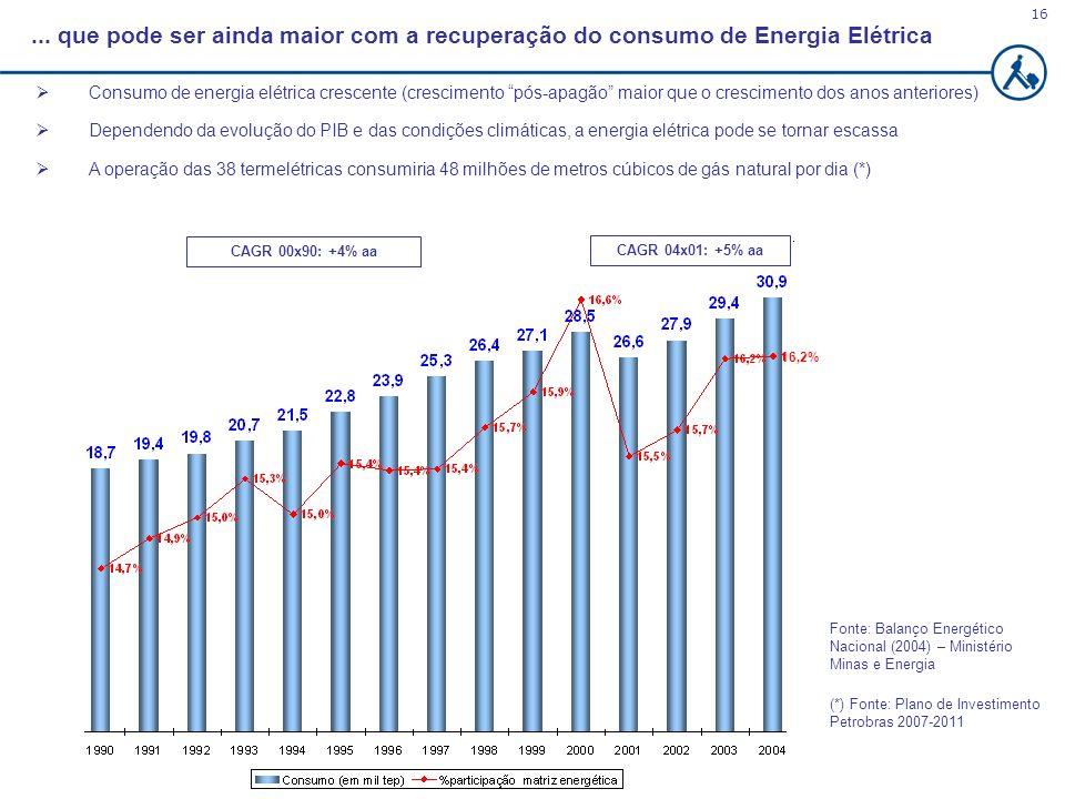 ... que pode ser ainda maior com a recuperação do consumo de Energia Elétrica