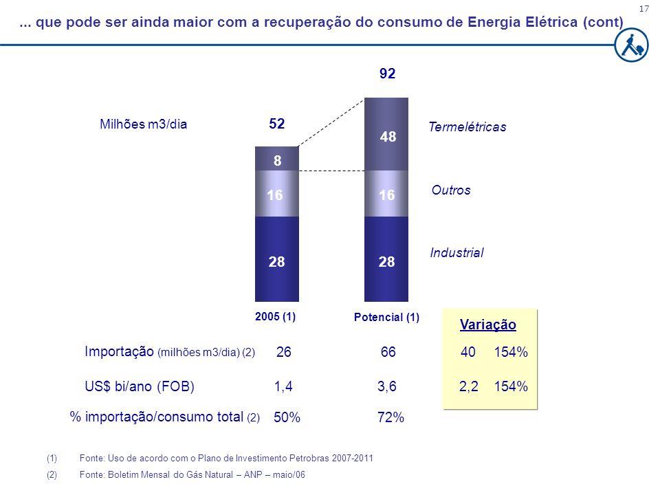 ... que pode ser ainda maior com a recuperação do consumo de Energia Elétrica (cont)