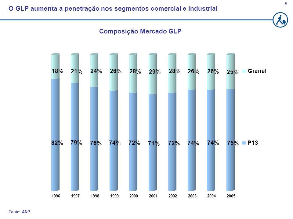 Composição Mercado GLP