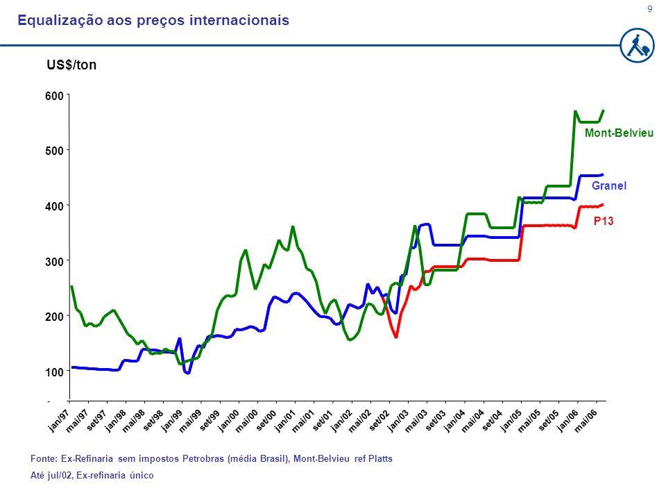Equalização aos preços internacionais
