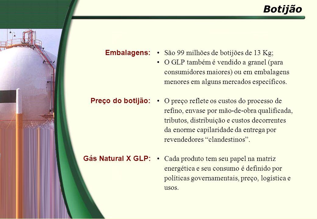 Botijão Embalagens: Preço do botijão: Gás Natural X GLP: