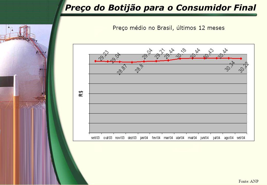 Preço do Botijão para o Consumidor Final