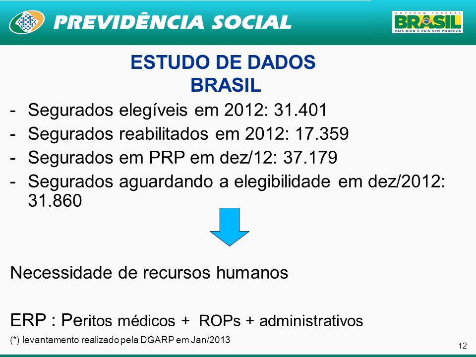 ESTUDO DE DADOS BRASIL Segurados elegíveis em 2012: 31.401
