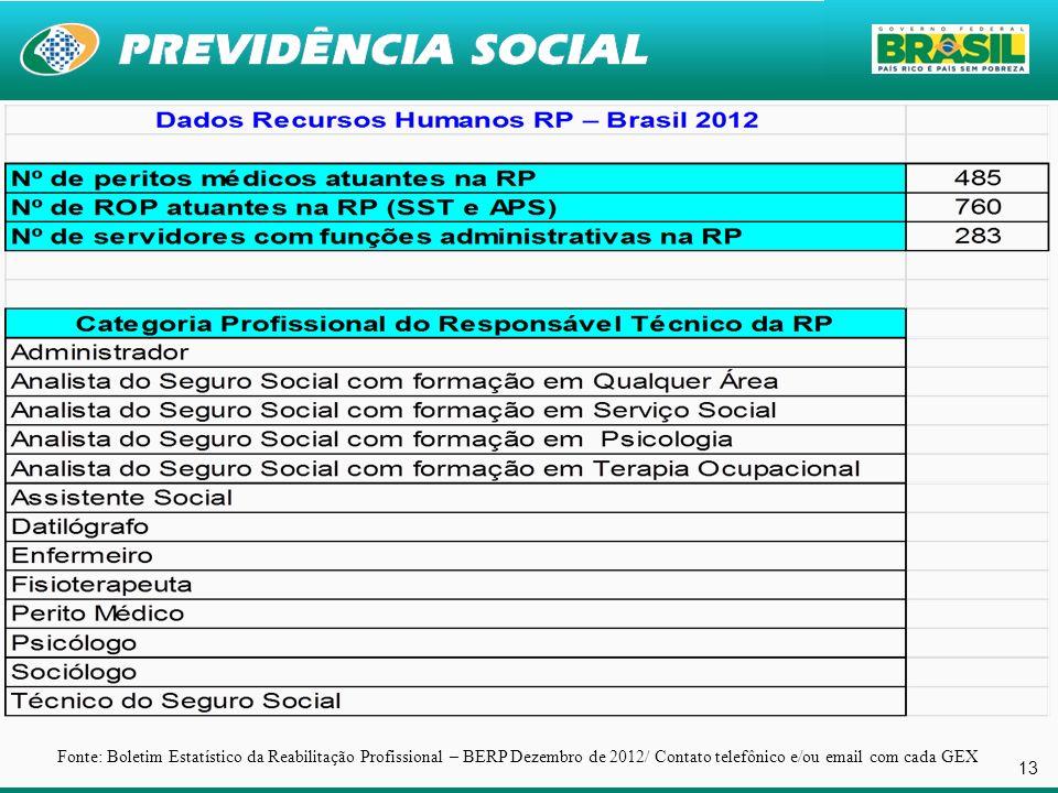 Fonte: Boletim Estatístico da Reabilitação Profissional – BERP Dezembro de 2012/ Contato telefônico e/ou email com cada GEX