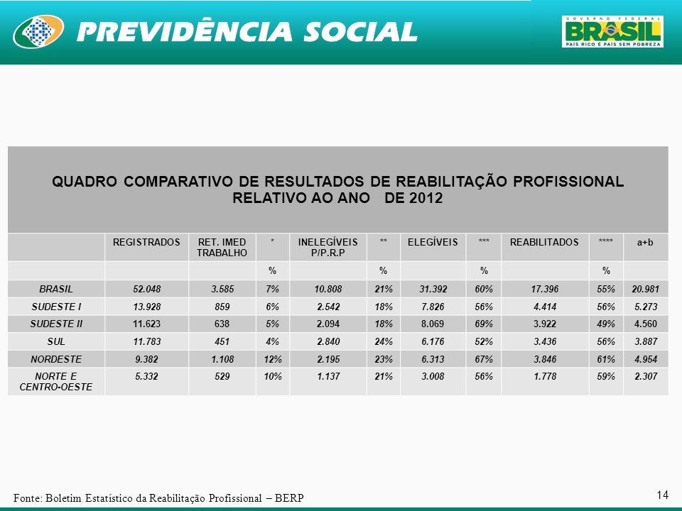 QUADRO COMPARATIVO DE RESULTADOS DE REABILITAÇÃO PROFISSIONAL