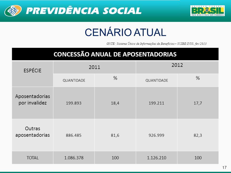 CONCESSÃO ANUAL DE APOSENTADORIAS