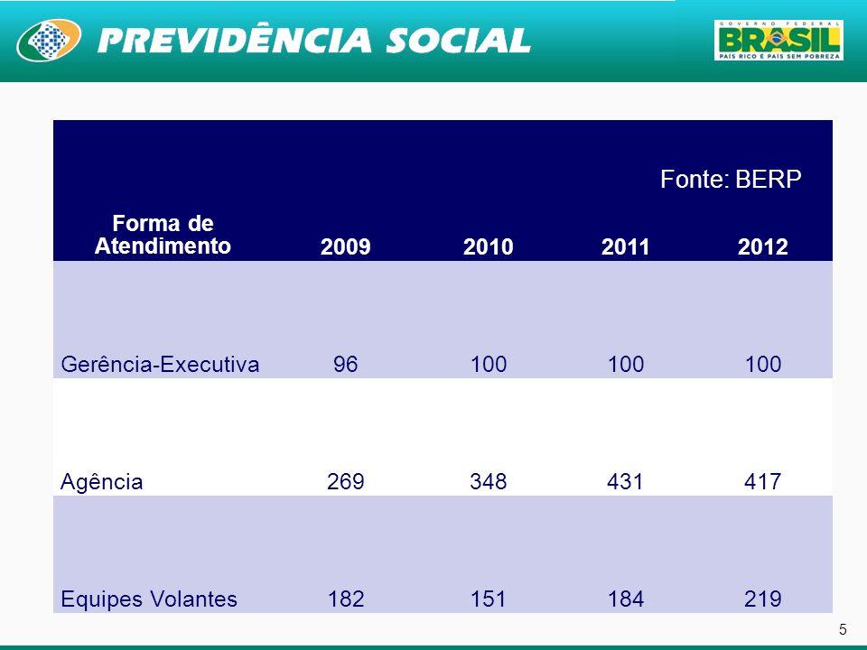 5 5 5 Fonte: BERP Forma de Atendimento 2009 2010 2011 2012
