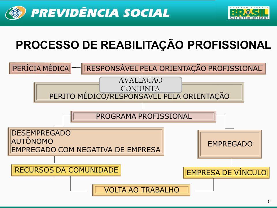 PROCESSO DE REABILITAÇÃO PROFISSIONAL