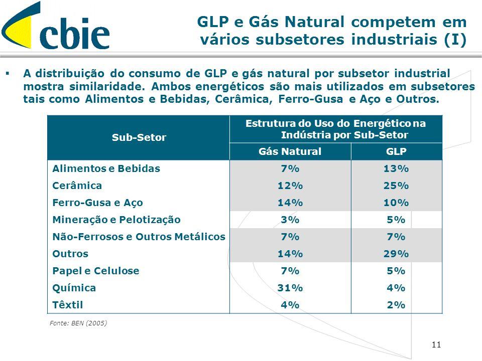 GLP e Gás Natural competem em vários subsetores industriais (I)