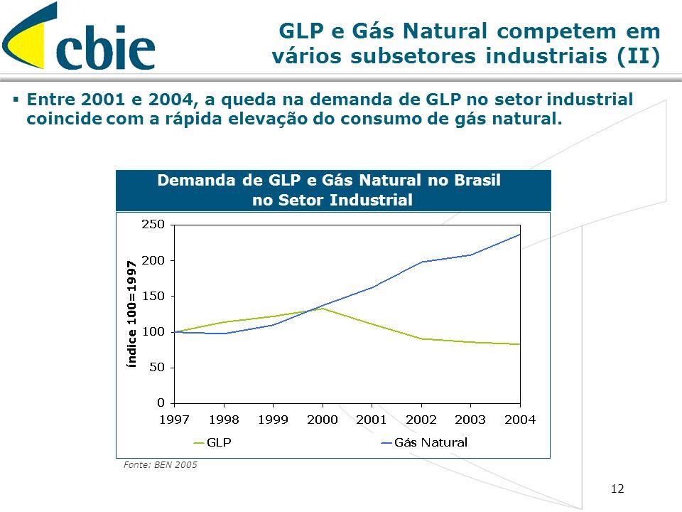 GLP e Gás Natural competem em vários subsetores industriais (II)