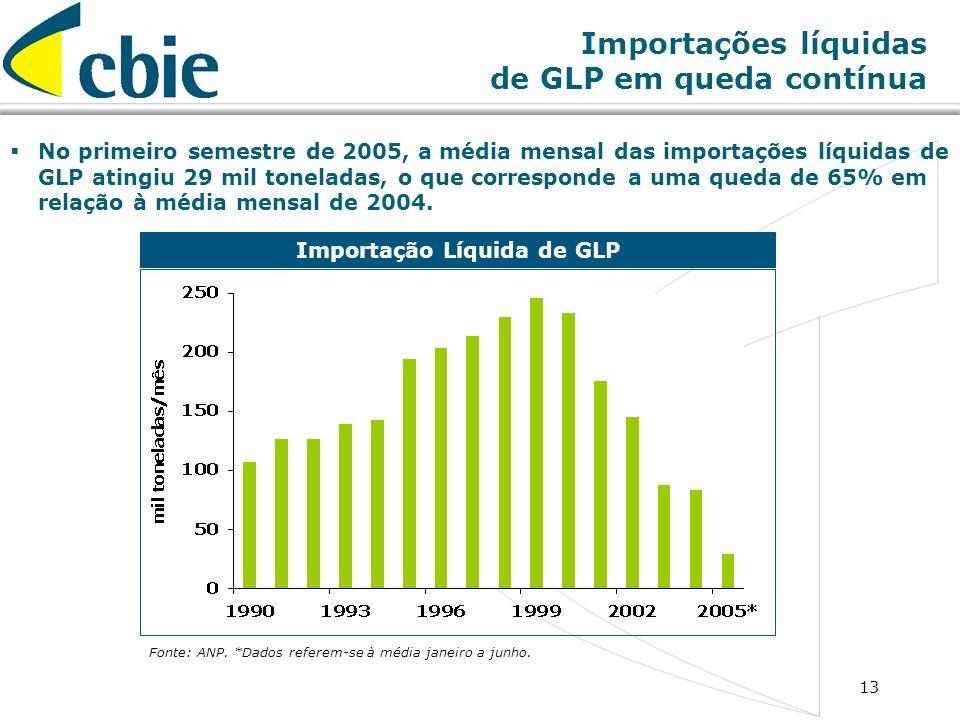 Importações líquidas de GLP em queda contínua