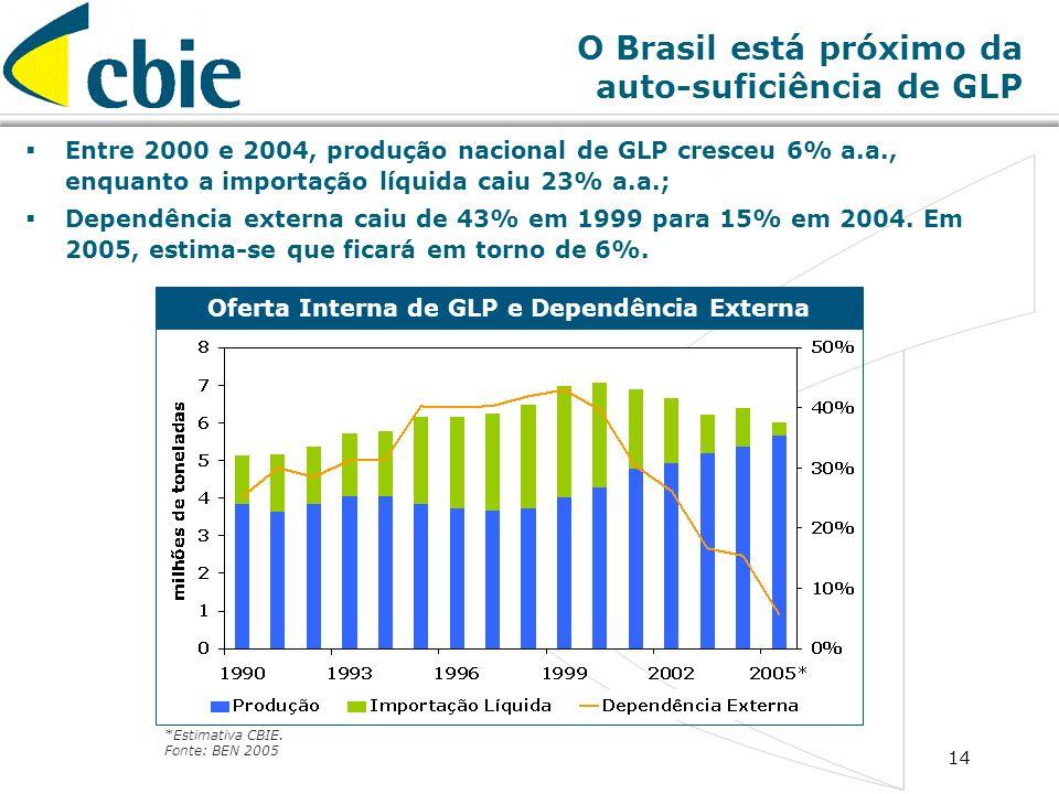 O Brasil está próximo da auto-suficiência de GLP