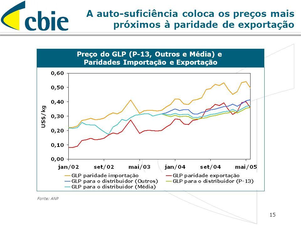 A auto-suficiência coloca os preços mais próximos à paridade de exportação