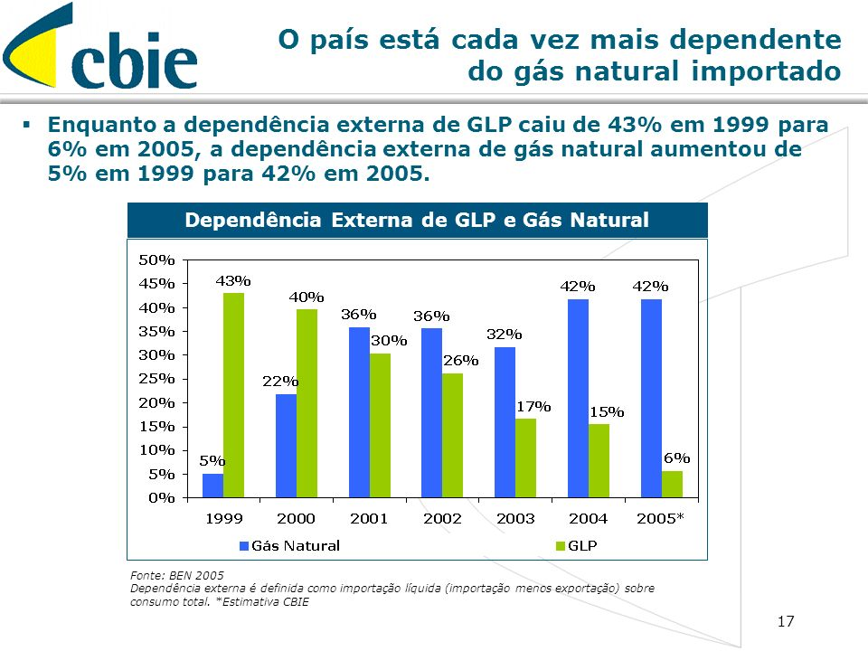 O país está cada vez mais dependente do gás natural importado