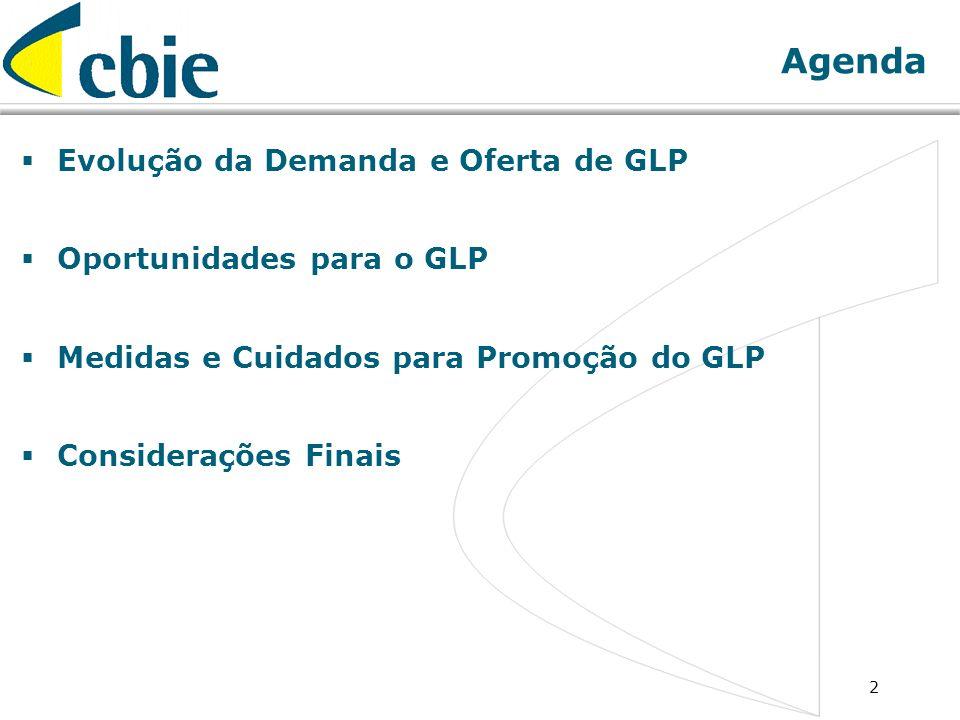Agenda Evolução da Demanda e Oferta de GLP Oportunidades para o GLP