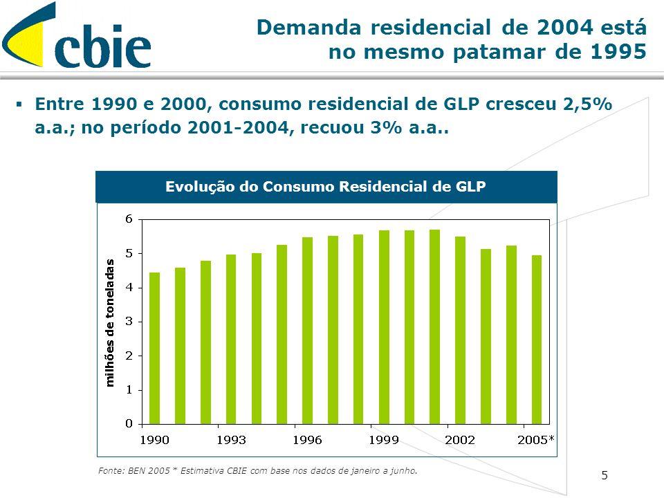 Demanda residencial de 2004 está no mesmo patamar de 1995