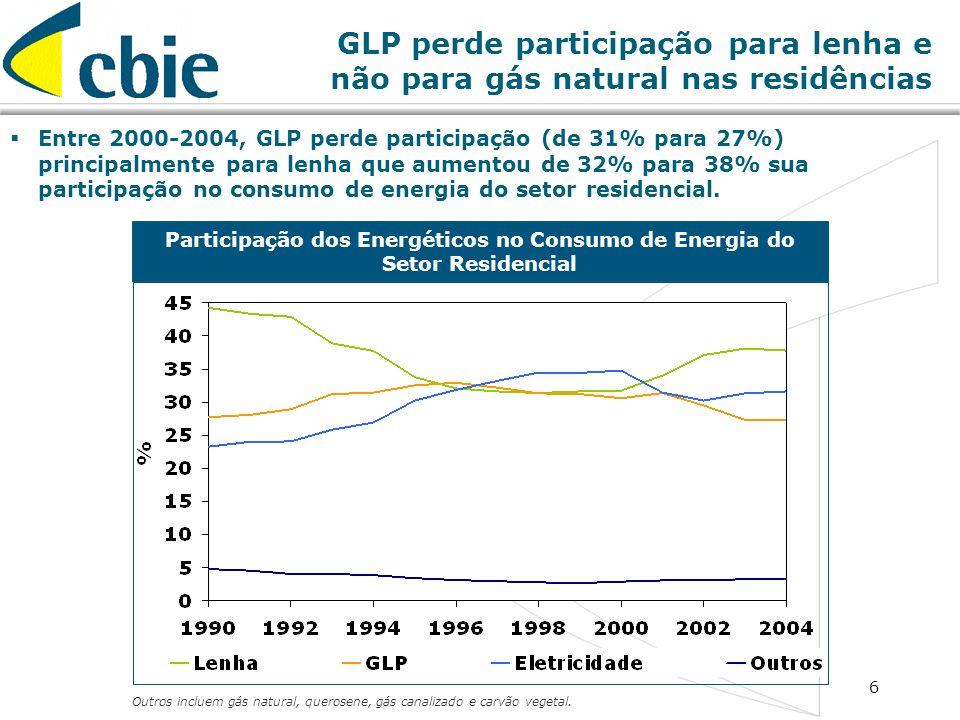 Participação dos Energéticos no Consumo de Energia do