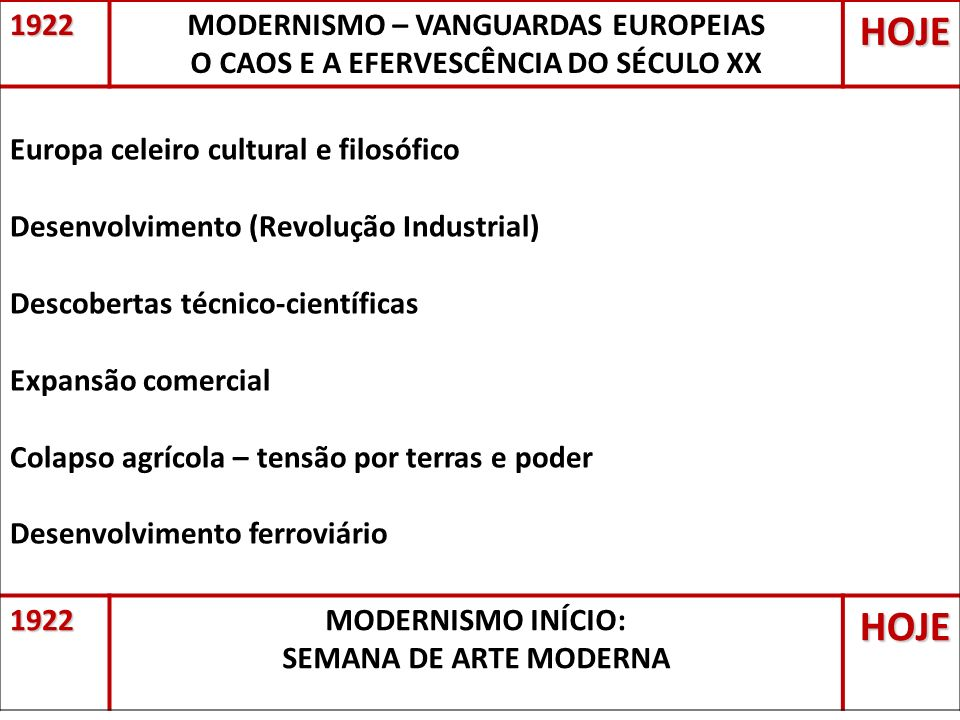 HOJE 1922 MODERNISMO – VANGUARDAS EUROPEIAS