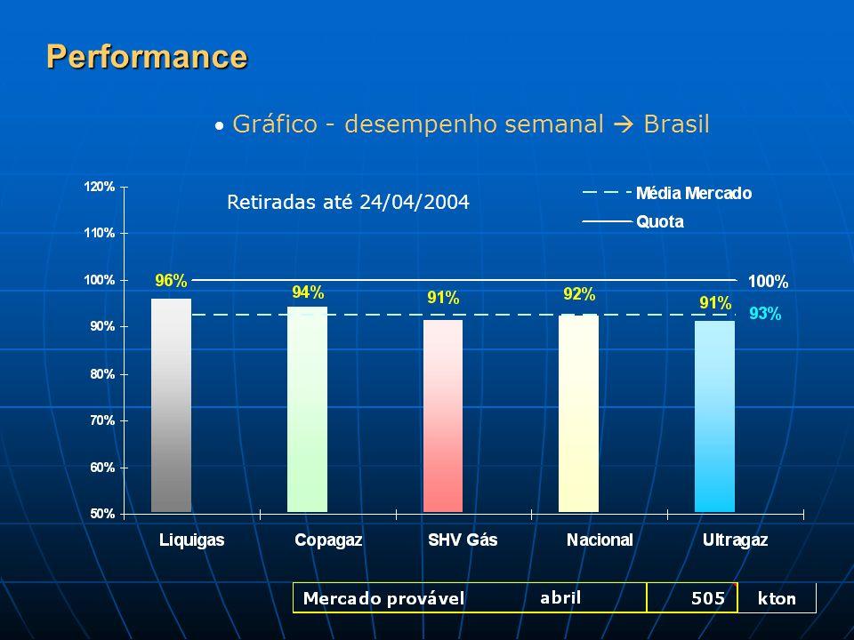 Performance Gráfico - desempenho semanal  Brasil