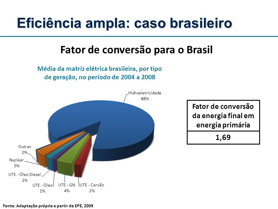 Eficiência ampla: caso brasileiro