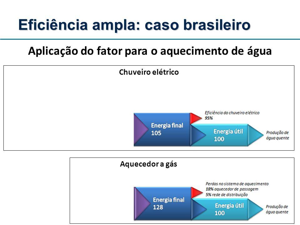 Aplicação do fator para o aquecimento de água