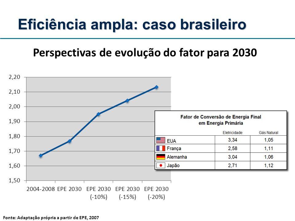 Perspectivas de evolução do fator para 2030