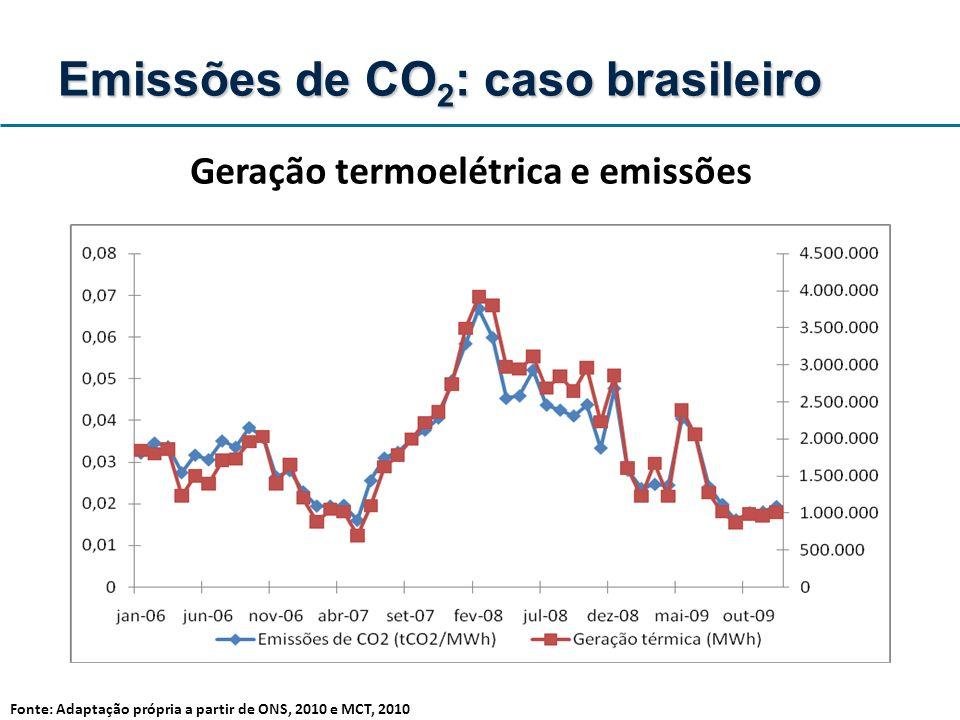 Geração termoelétrica e emissões