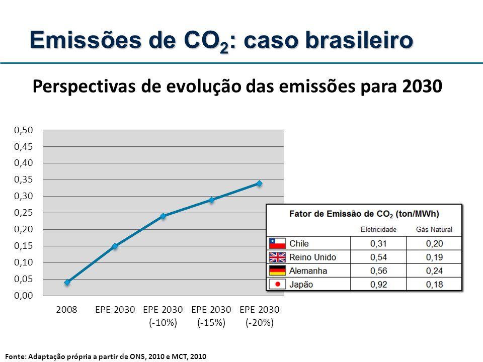 Perspectivas de evolução das emissões para 2030