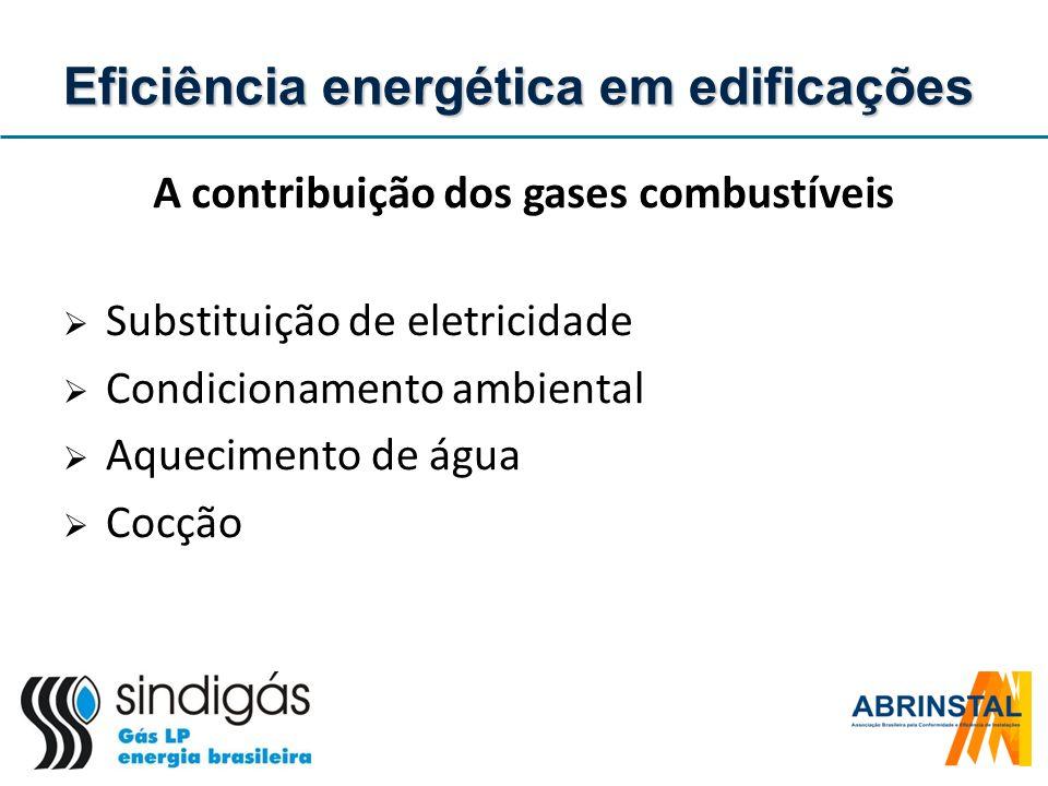 A contribuição dos gases combustíveis