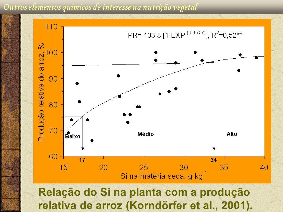 Relação do Si na planta com a produção