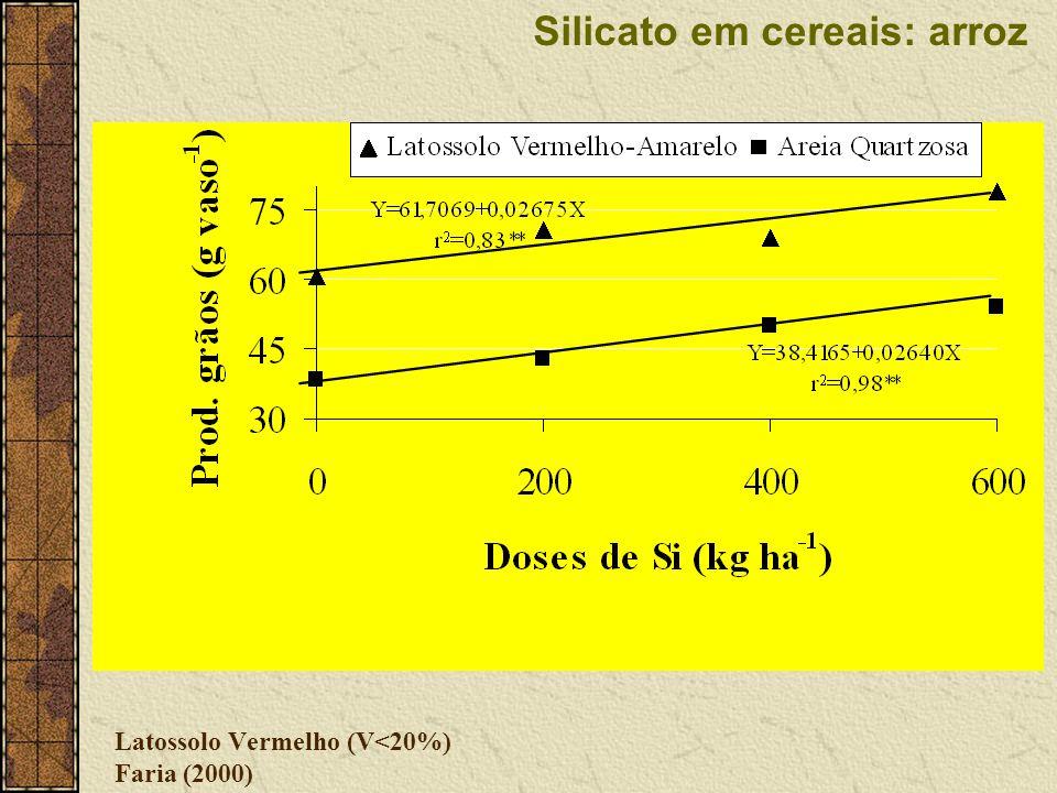 Latossolo Vermelho (V<20%) Faria (2000)