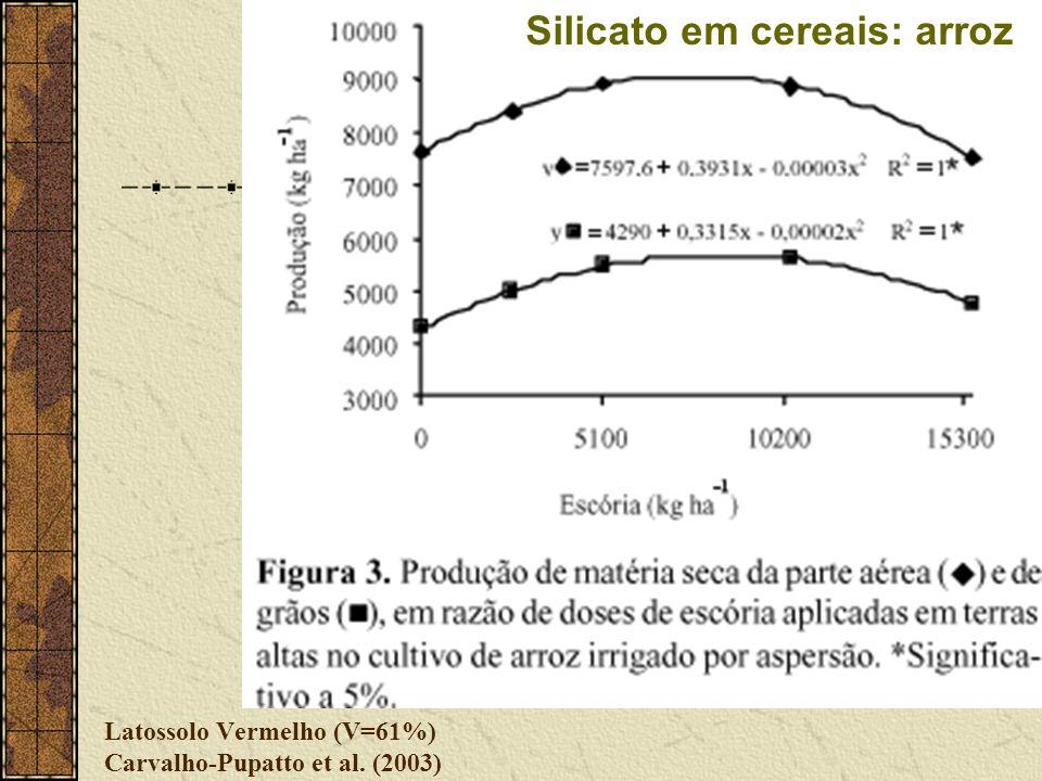 Latossolo Vermelho (V=61%) Carvalho-Pupatto et al. (2003)