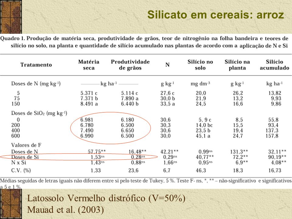 Latossolo Vermelho distrófico (V=50%) Mauad et al. (2003)