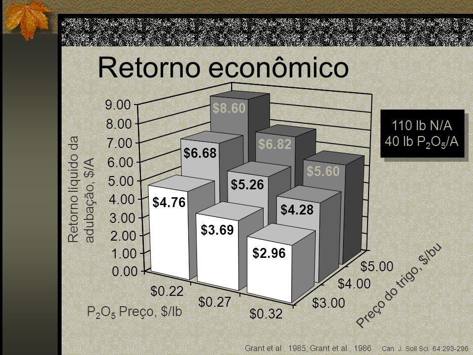 Retorno econômico 9.00 $8.60 110 lb N/A 40 lb P2O5/A 8.00 7.00 $6.82
