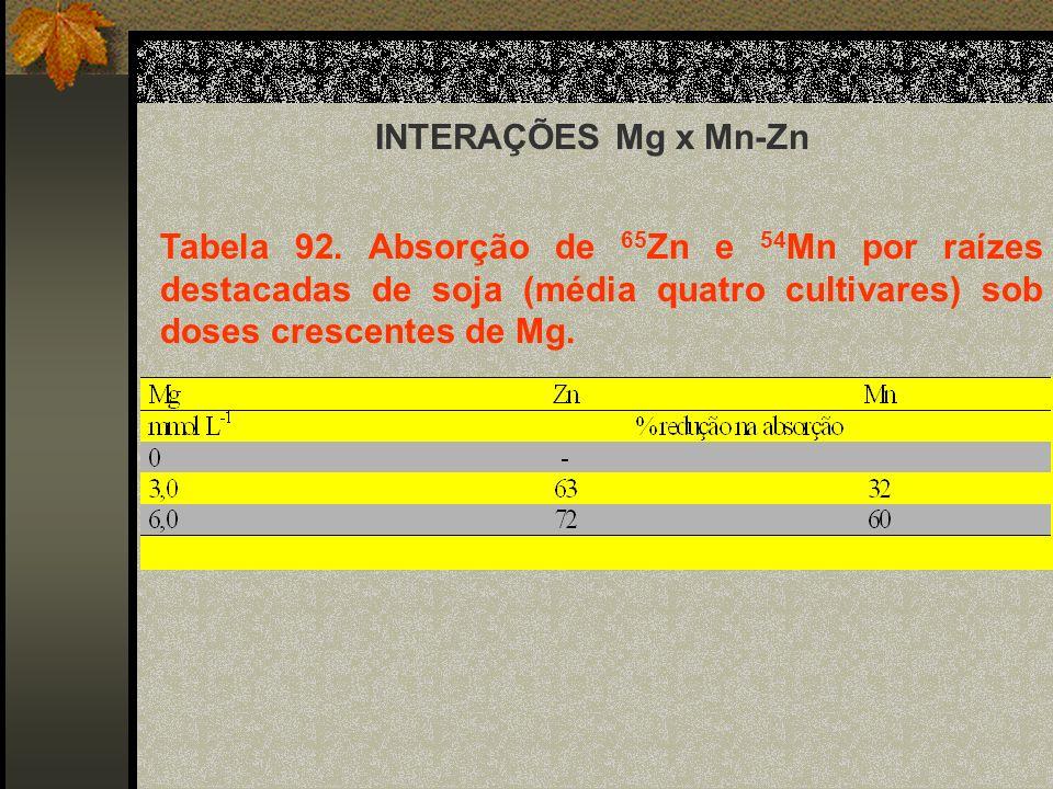 INTERAÇÕES Mg x Mn-Zn Tabela 92.