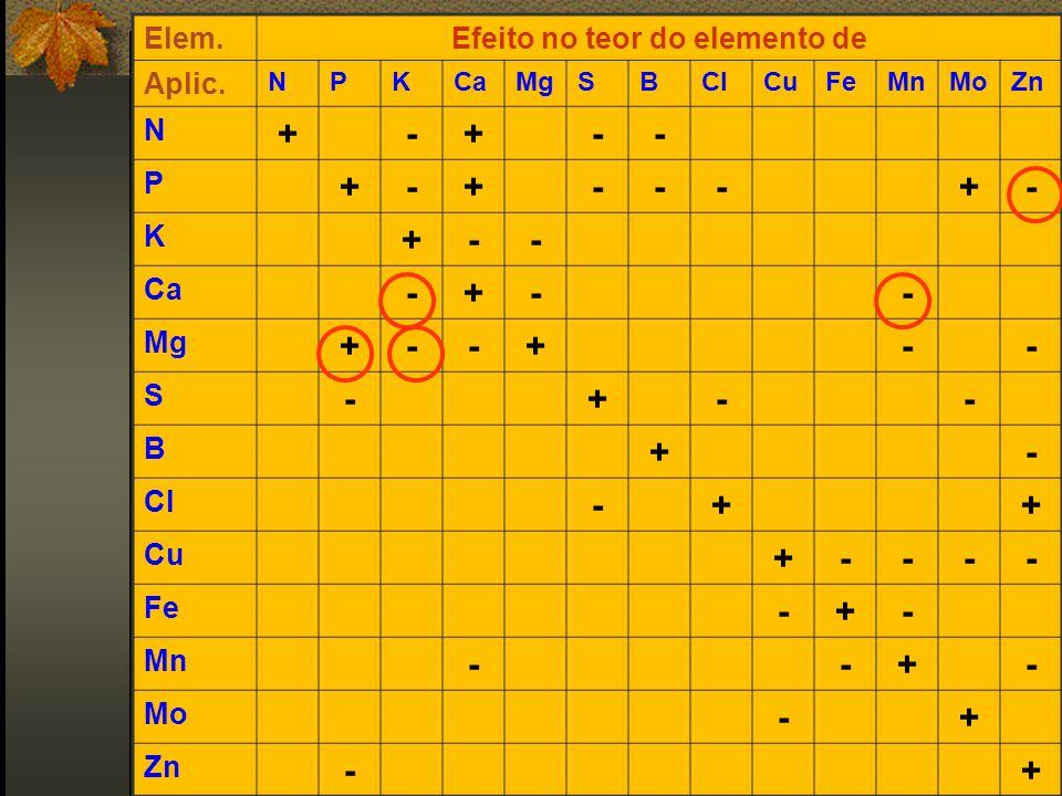 Efeito no teor do elemento de
